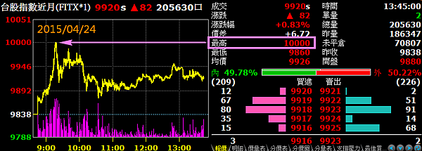 台股指數近月(上萬點)2015.04.24