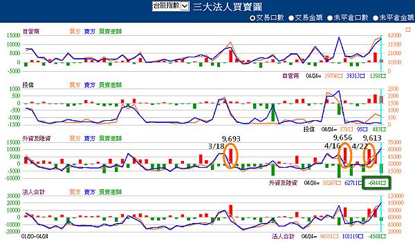 台股指數近月(三大法人)2015.04.24