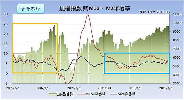 加權指數與M1b、M2年增率2015.04.25