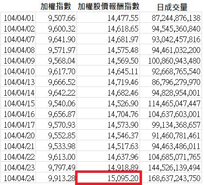 加權股價報酬指數(2015.04)_2015.04.26