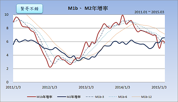 M1b、M2年增率2015.04.25