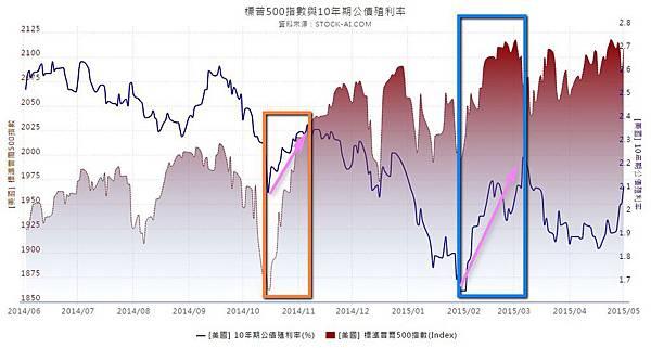 標普500指數與10年期公債殖利率_2015.05.02