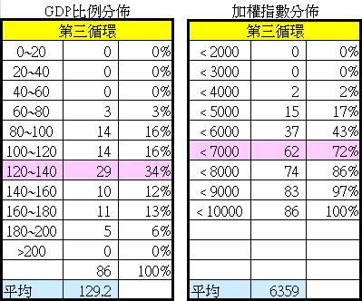 第三循環GDP比例分布與加權指數分布2015.05.02