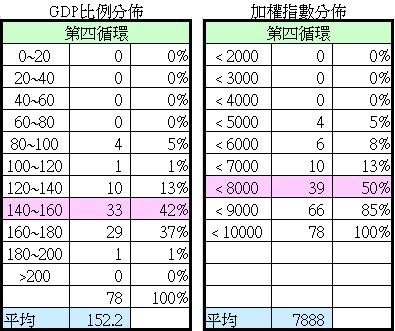 第四循環GDP比例分布與加權指數分布2015.05.02