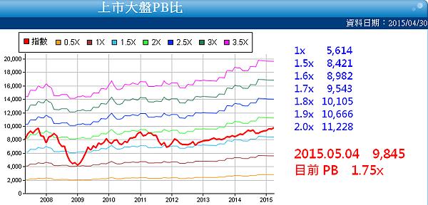 上市大盤PB比2015.05.04