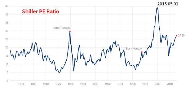 Shiller PE Ratio_2015.05.04