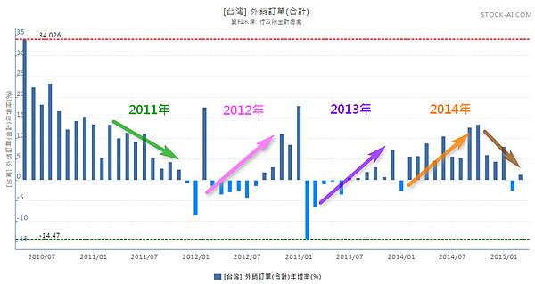台灣外銷訂單(2010~2015)_2015.05.05