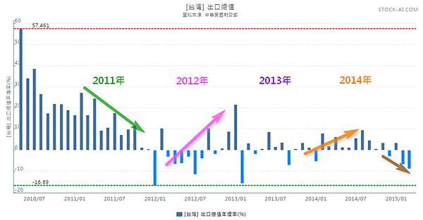 台灣出口總值(2010~2015)_2015..05.05