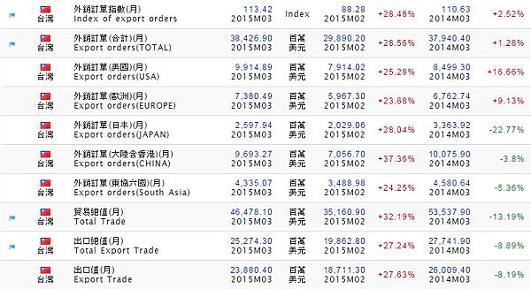 台灣外銷訂單與出口總值(2015.03)_2015.05.05