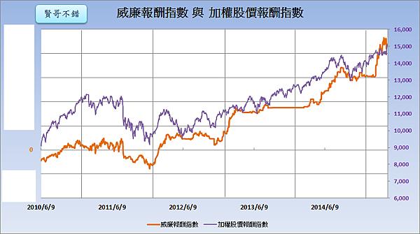 威廉報酬指數與加權股價報酬指數2015.05.06