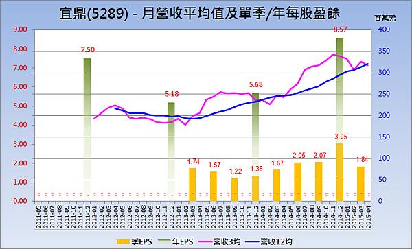 5289宜鼎_營收趨勢與每股盈餘