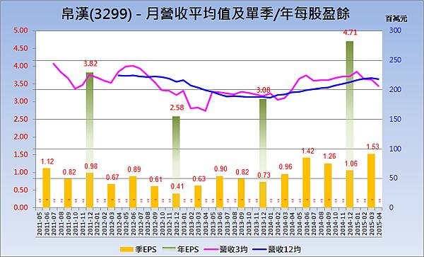 3299帛漢_營收趨勢與每股盈餘