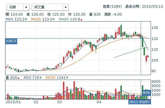 5289宜鼎_日線圖2015.05.13
