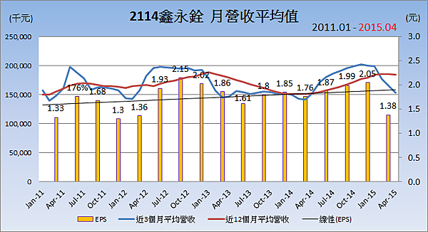2114鑫永銓_平均月營收變化