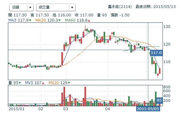 2114鑫永銓_日線圖2015.05.13