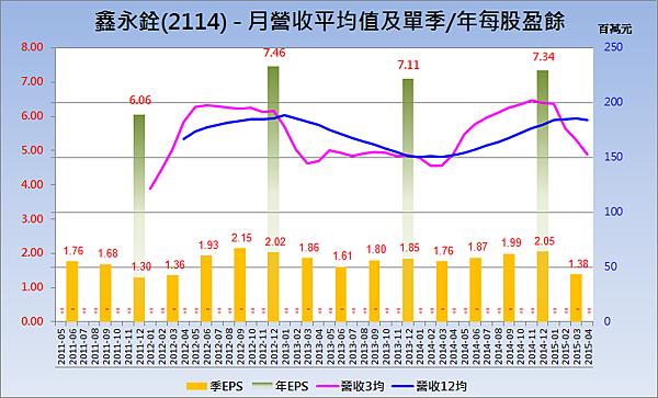 2114鑫永銓_營收趨勢與每股盈餘