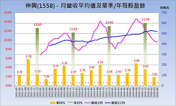 1558伸興_營收趨勢與每股盈餘