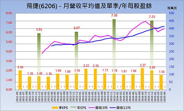 6206飛捷_營收趨勢與每股盈餘