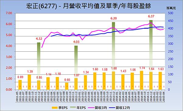 6277宏正_營收趨勢與每股盈餘