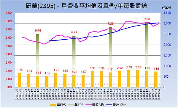 2395研華_營收趨勢與每股盈餘