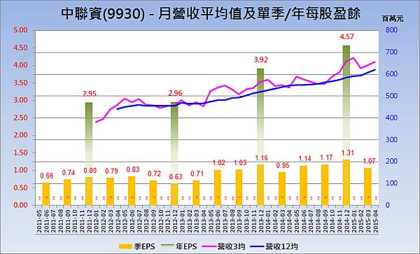 9930中聯資_營收趨勢與每股盈餘