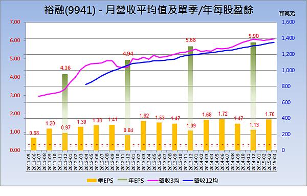 9941裕融_營收趨勢與每股盈餘