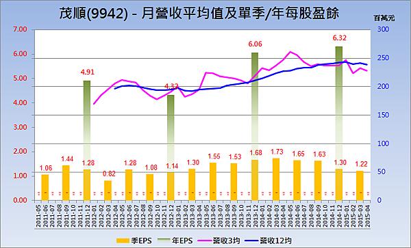 9942茂順_營收趨勢與每股盈餘