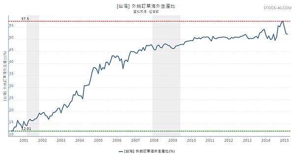 外銷訂單海外生產比2015.05.16