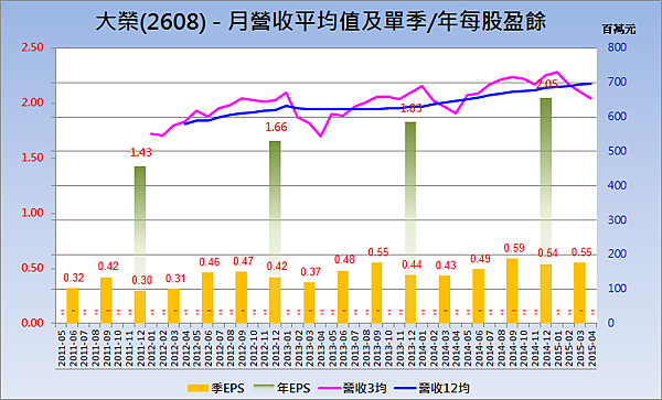 2608大榮_營收趨勢與每股盈餘