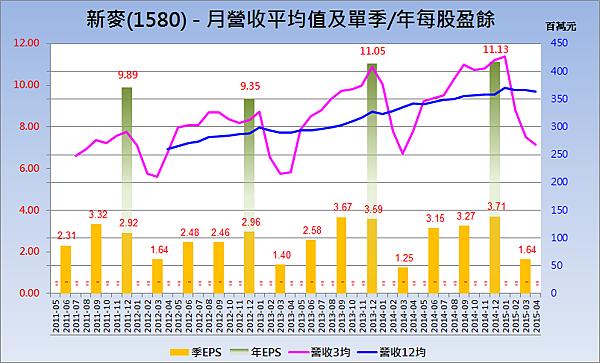 1580新麥_營收趨勢與每股盈餘
