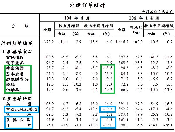 201504外銷訂單統計01_2015.05.20