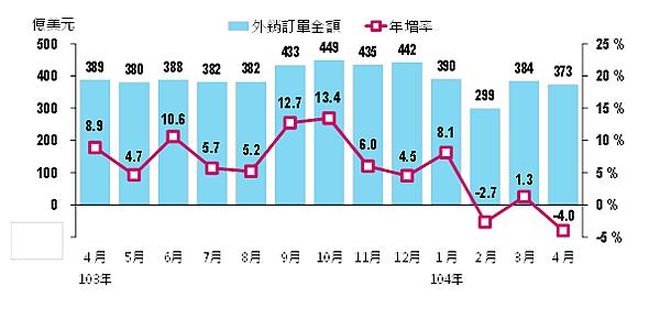 201504各月外銷訂單金額與年增率02_2015.05.20