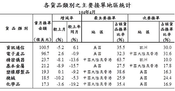 201504各貨品類別之主要接單地區統計03_2015.05.20