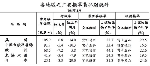 201504各地區之主要接單貨品別統計04_2015.05.20