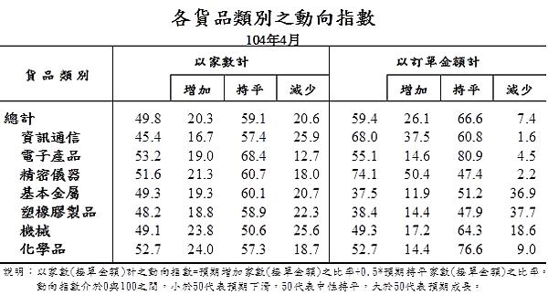 201504各貨品類別之動向指數05_2015.05.20