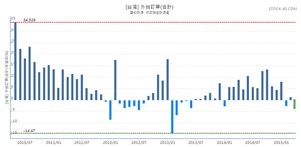 201504外銷訂單年增率06_2015.05.20