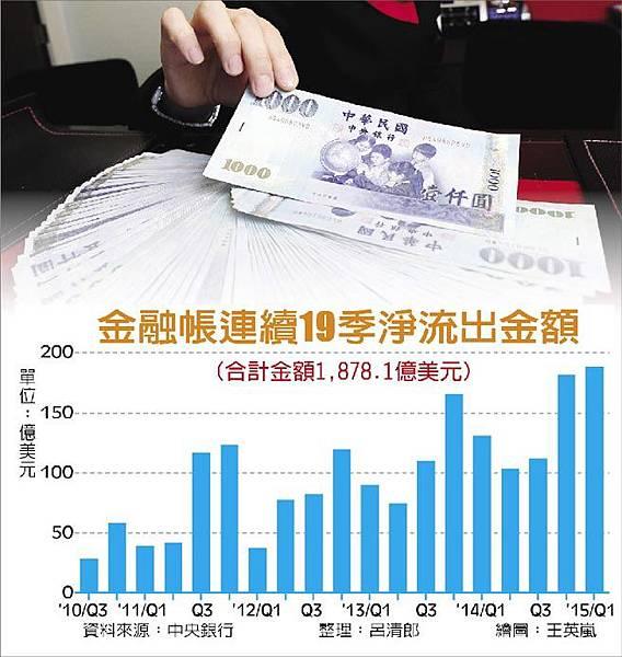 金融帳連續19季淨流出金額_20150521