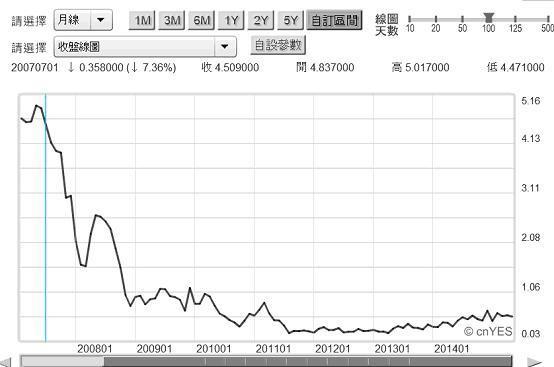 圖二:美2年期公債殖利率月曲線圖20150521