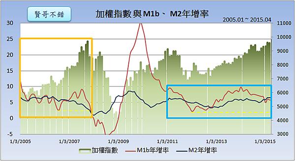 加權指數與M1b、M2年增率2015.05.26