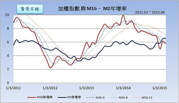 M1b、M2年增率2015.05.26