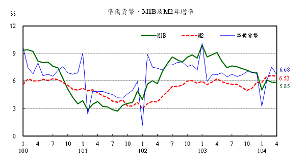 準備貨幣、M1b及M2年增率2015.05.26
