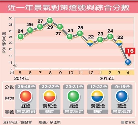 景氣對策燈號與綜合分數2015.05.28