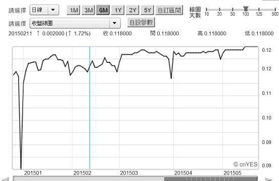 圖一:倫敦金融市場美元隔夜拆款利率日曲線圖