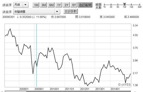 圖二:美10年期公債殖利率月曲線圖2015.05.29