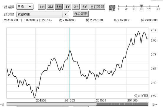 圖三:美30年期公債殖利率日曲線圖2015.05.29