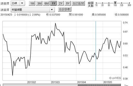 圖四:美兩年期公債殖利率日曲線圖2015.05.29