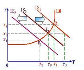 圖五:IS-LM模型,摘自智庫百科