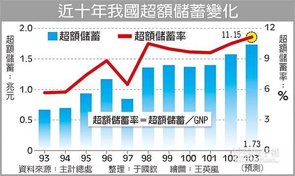 近十年我國超額儲蓄變化2015.06.02