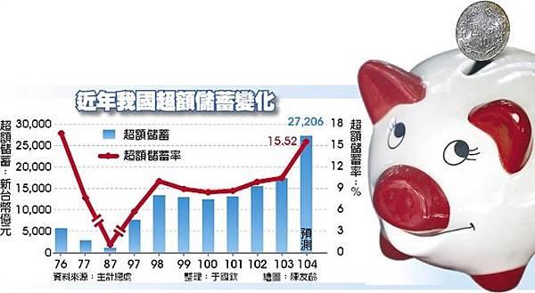 近年我國超額儲蓄變化2015.06.02
