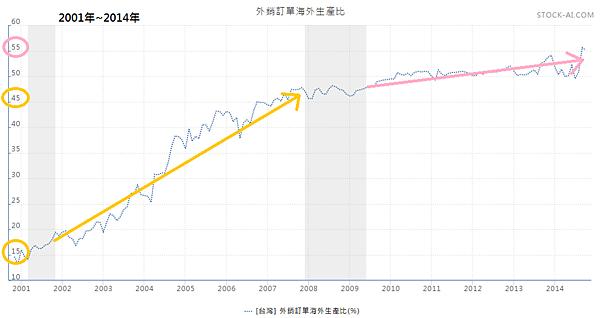 外銷訂單海外生產比2014.11.29
